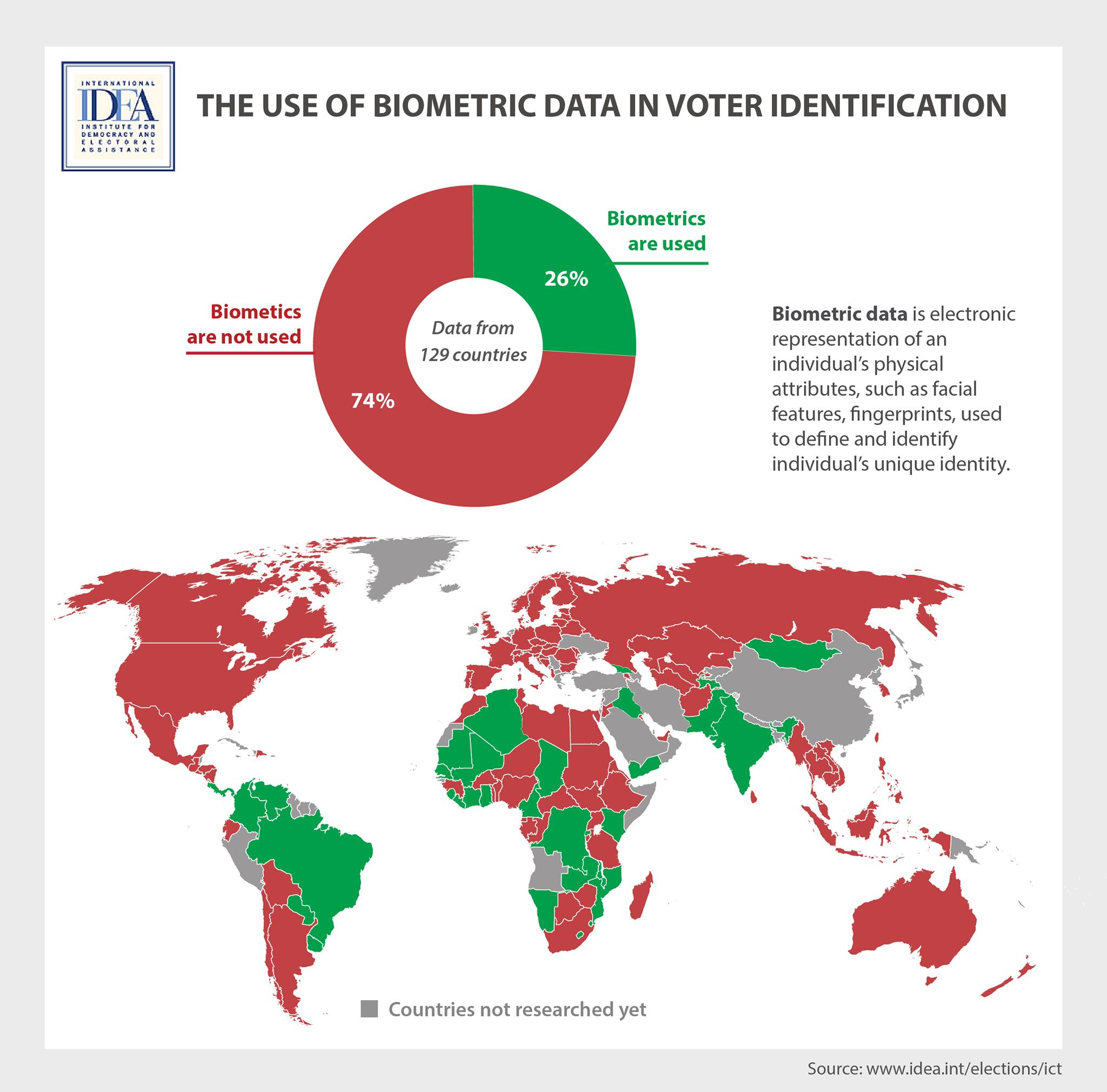 The use of biometric data in voter identification