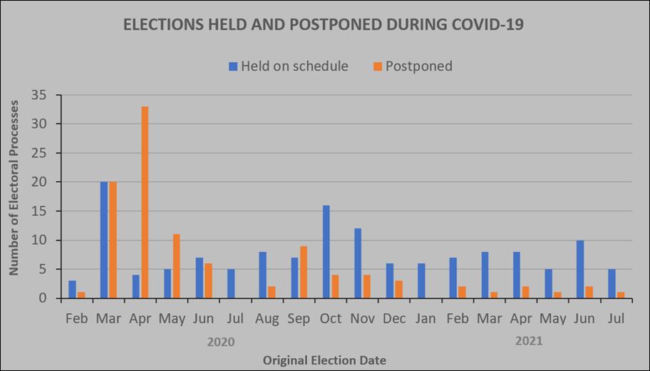 Eleciones realizadas y pospuestas durante el Covid-19