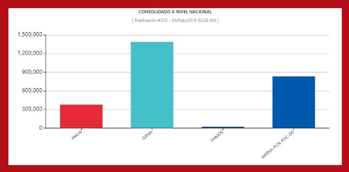 Resultados electorales preliminares de la elección presidencial (3 de febrero de 2019) en El Salvador. Crédito: Tribunal Supremo Electoral de El Salvador.