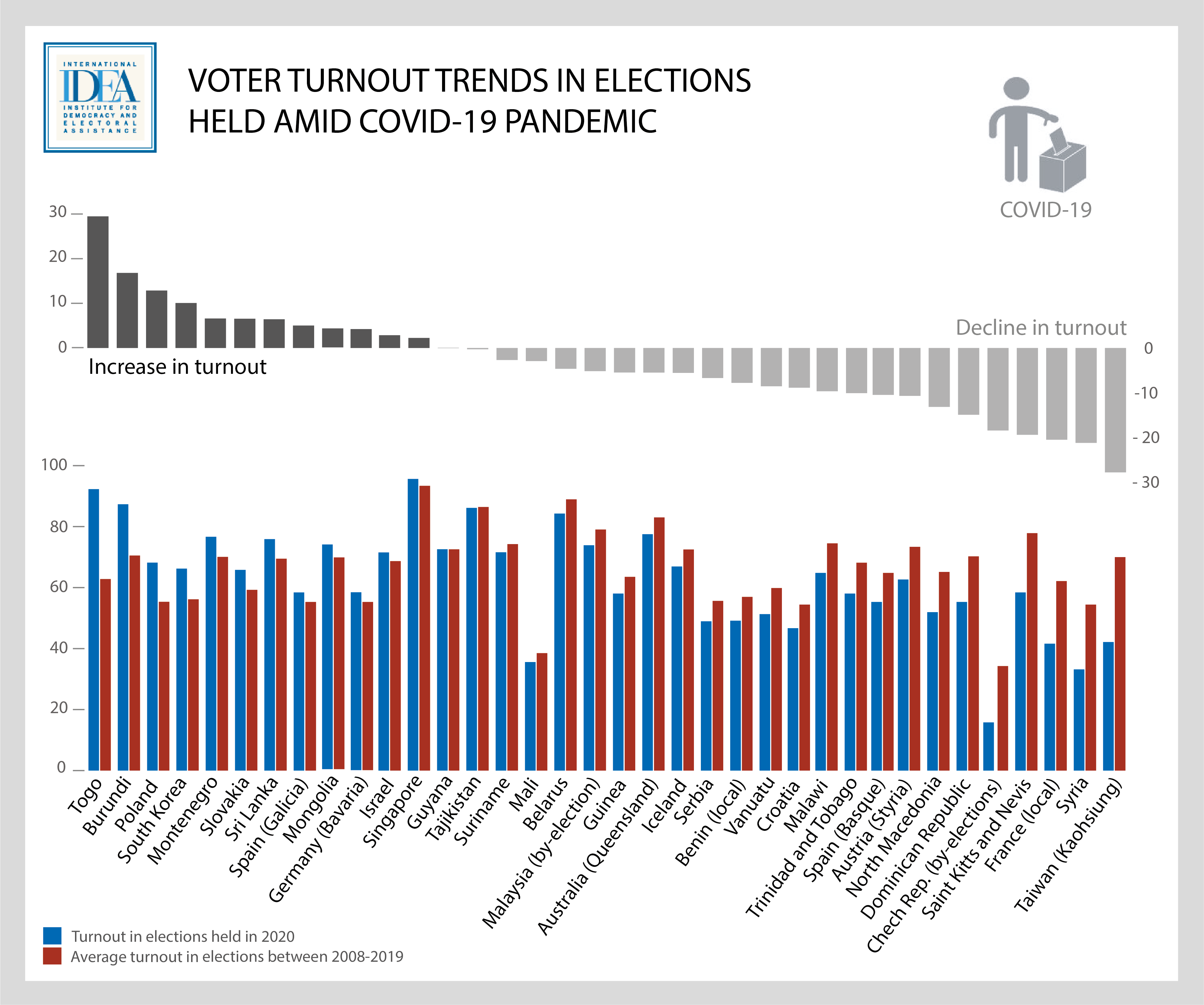 Figure 1:  While most of the countries and territories that held elections amid the COVID-19 have seen a decline in turnout, there has been a number of countries and territories where the turnout increased. Image credit: International IDEA.