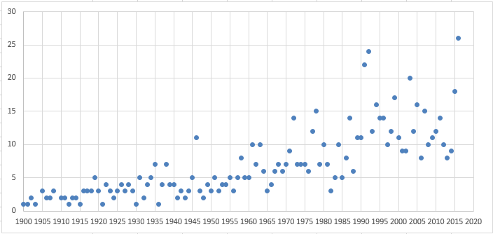 Graph 1. Number of countries holding national direct democracy votes per year since 1900