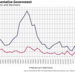 Representative Government, Advancers and Decliners