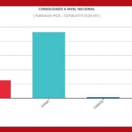 Preliminary election results of the presidential election (3 February 2019) in El Salvador. Image Credit: Supreme Electoral Tribunal of El Salvador.